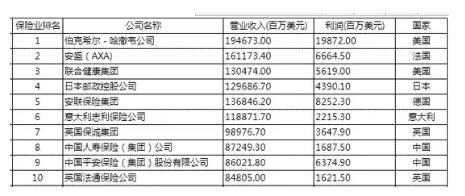 世界保险业排名.jpg