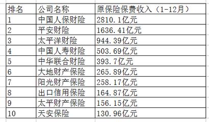 中国财产保险排名.png