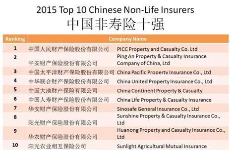 财产保险排名.jpg