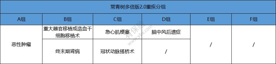 常青树多倍版2.0重疾分组情况_.png