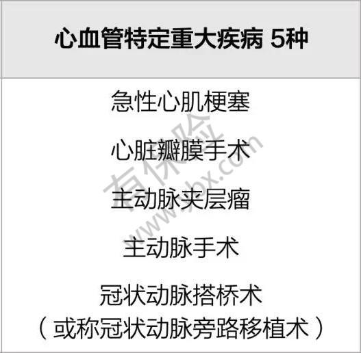 5种心血管特定重疾.jpg