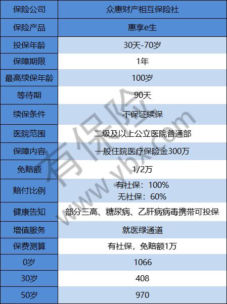 惠享e生基本信息.png